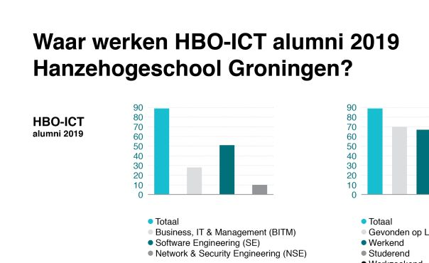 Afsluiting Make IT Work | Onderzoek HBO-ICT alumni | IT Academy colleges verplaatst